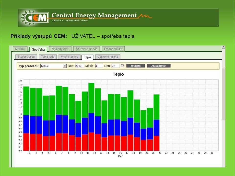 Příklady výstupů CEM: UŽIVATEL – spotřeba tepla