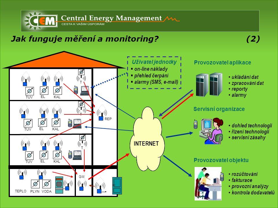 P V REP T T PLYNVODA TT TUV GW Jak funguje měření a monitoring.