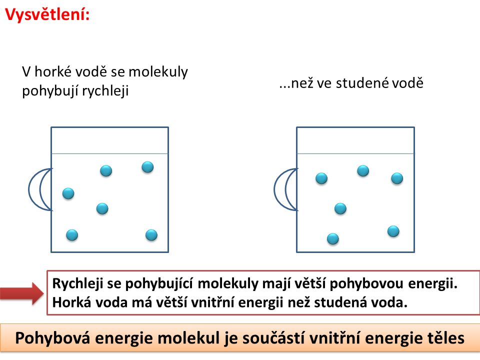 Vysvětlení: V horké vodě se molekuly pohybují rychleji...než ve studené vodě Rychleji se pohybující molekuly mají větší pohybovou energii. Horká voda