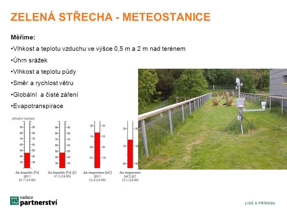 ZELENÁ STŘECHA - METEOSTANICE Měříme: Vlhkost a teplotu vzduchu ve výšce 0,5 m a 2 m nad terénem Úhrn srážek Vlhkost a teplotu půdy Směr a rychlost větru Globální a čisté záření Evapotranspirace