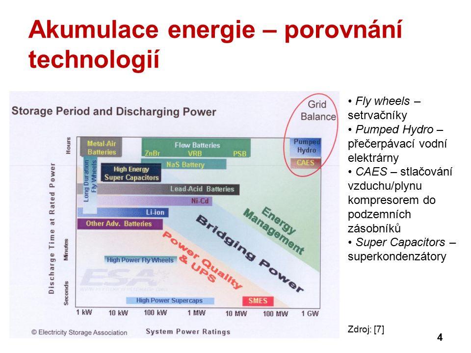Akumulace energie – porovnání technologií 4 Fly wheels – setrvačníky Pumped Hydro – přečerpávací vodní elektrárny CAES – stlačování vzduchu/plynu kompresorem do podzemních zásobníků Super Capacitors – superkondenzátory Zdroj: [7]