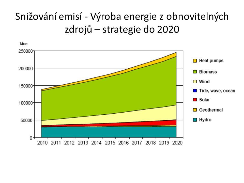 Snižování emisí - Výroba energie z obnovitelných zdrojů – strategie do 2020