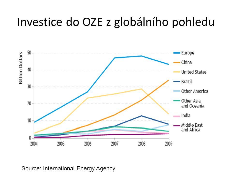 Investice do OZE z globálního pohledu Source: International Energy Agency