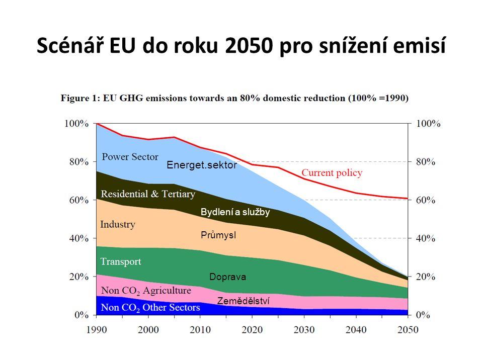 Scénář EU do roku 2050 pro snížení emisí Energet.sektor Průmysl Bydlení a služby Doprava Zemědělství