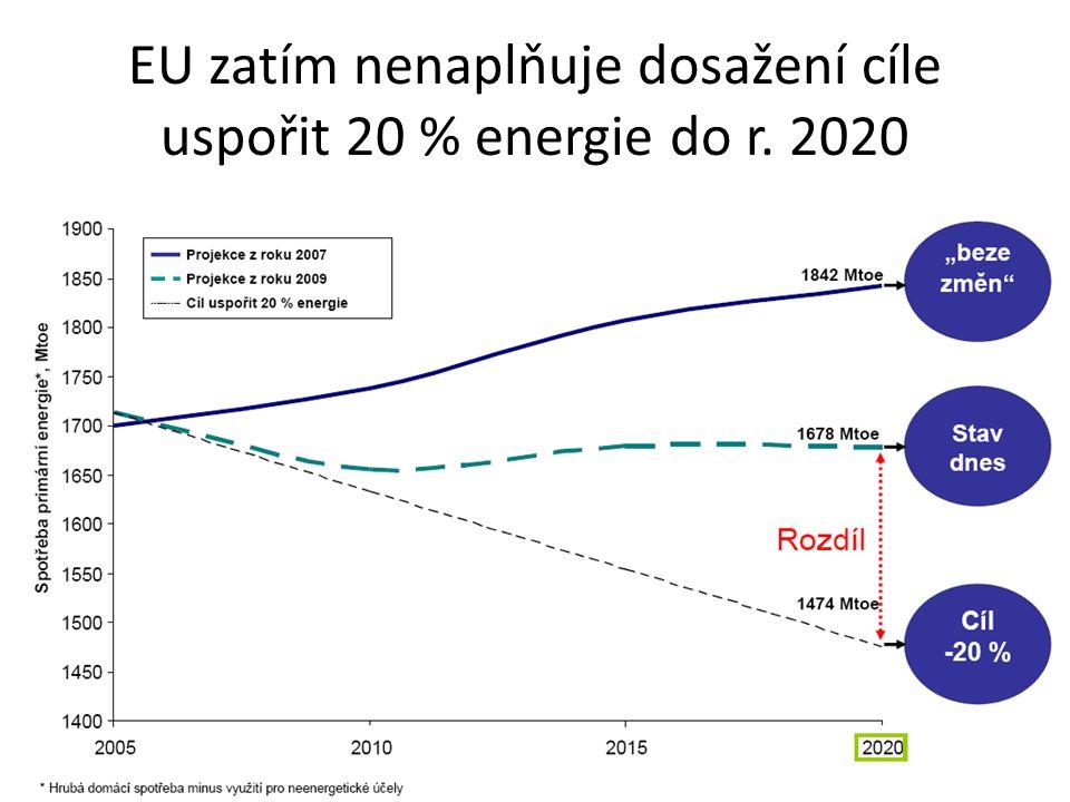 Konečná spotřeba energie v průmyslu, dopravě, v domácnostech, službách, průměr zemí EU