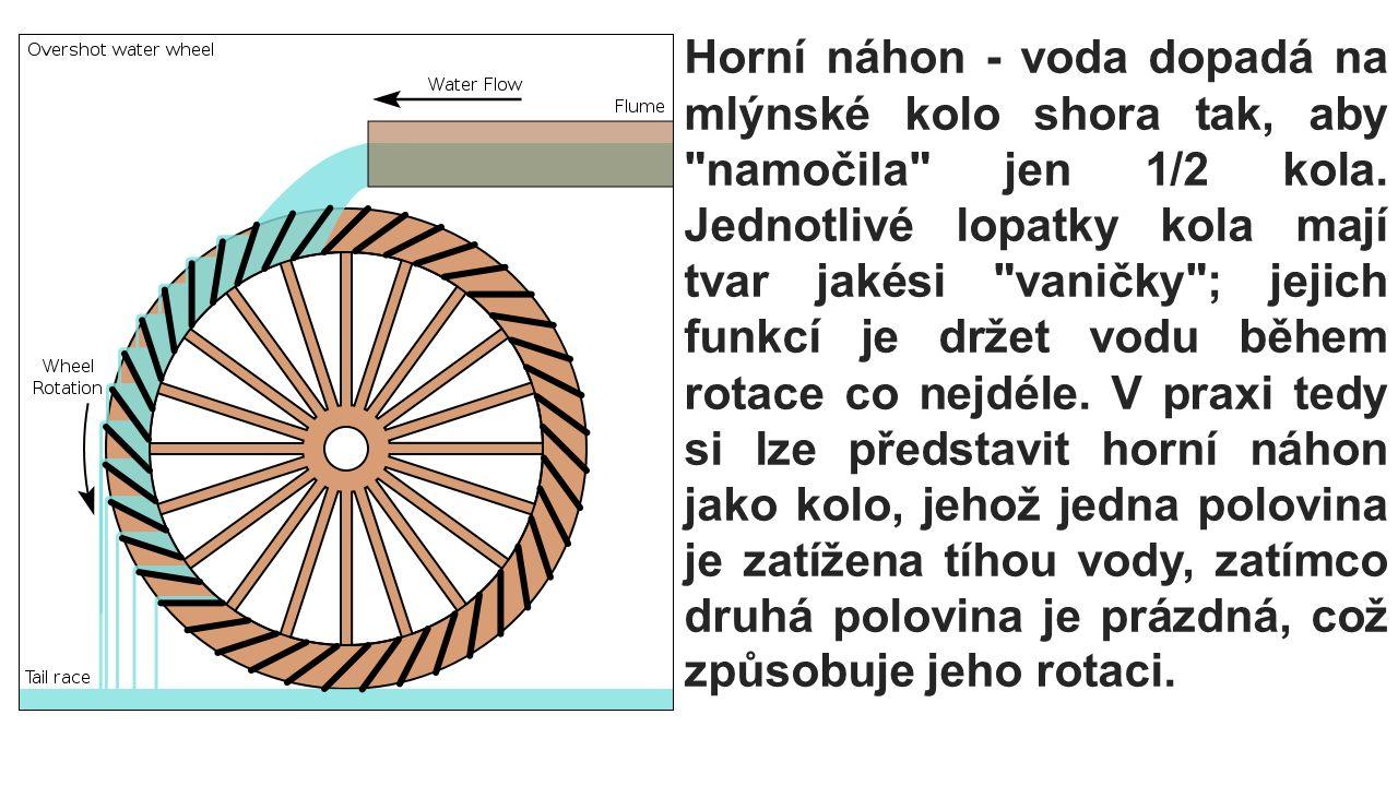 Horní náhon - voda dopadá na mlýnské kolo shora tak, aby namočila jen 1/2 kola.