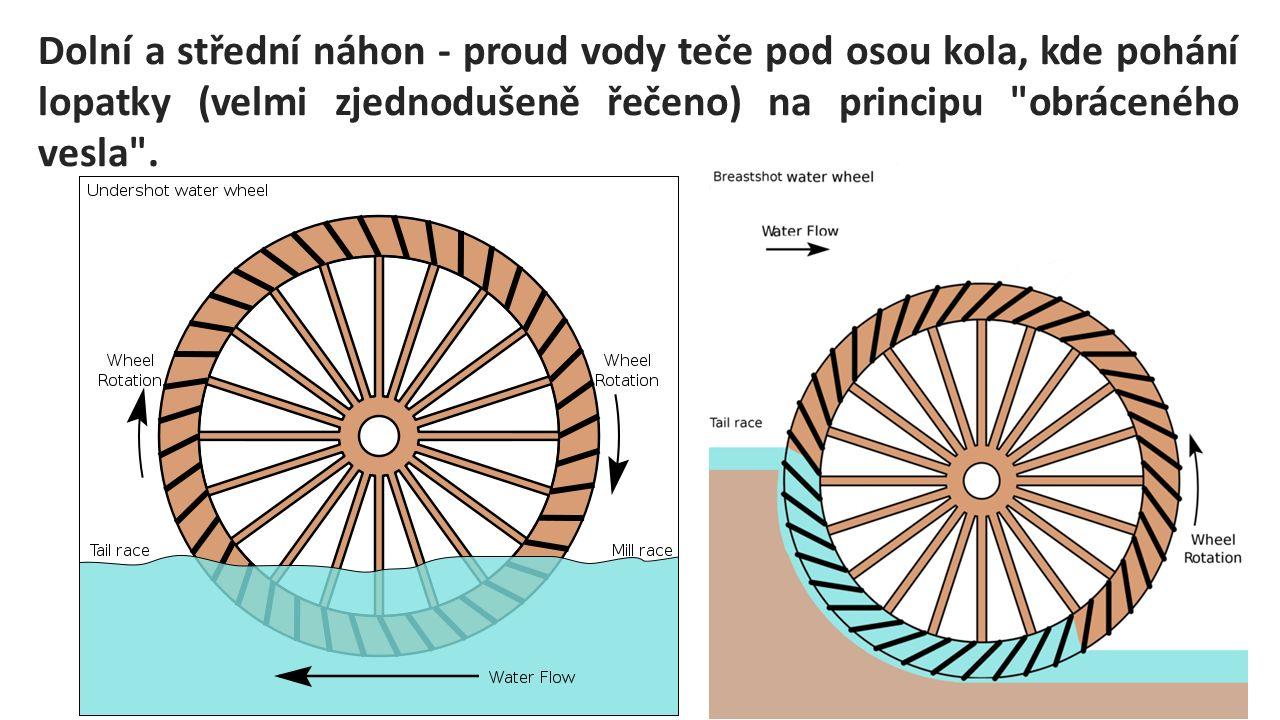 Dolní a střední náhon - proud vody teče pod osou kola, kde pohání lopatky (velmi zjednodušeně řečeno) na principu obráceného vesla .