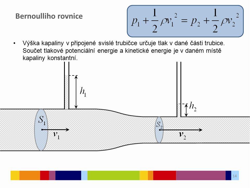 Výška kapaliny v připojené svislé trubičce určuje tlak v dané části trubice.