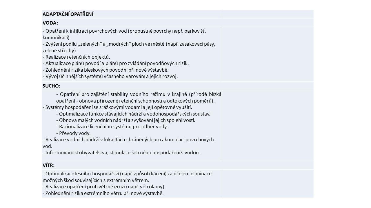 ADAPTAČNÍ OPATŘENÍ VODA: - Opatření k infiltraci povrchových vod (propustné povrchy např.