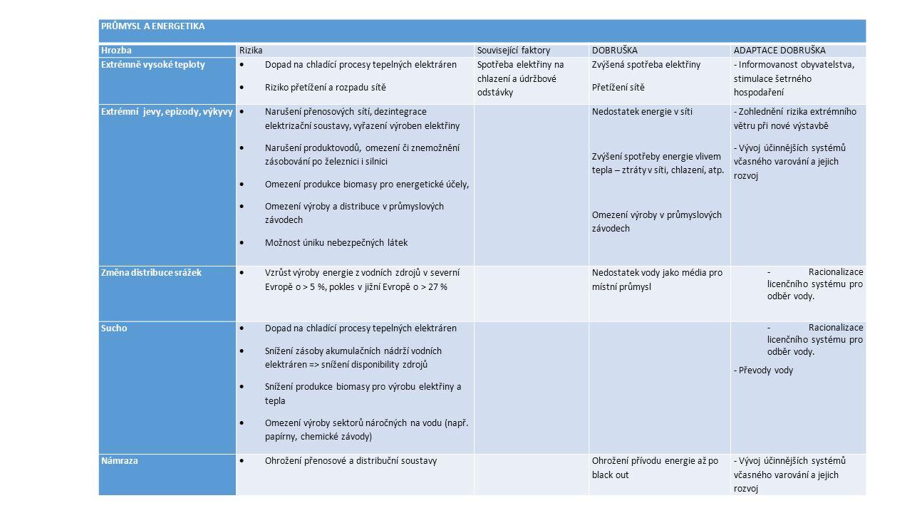 PRŮMYSL A ENERGETIKA HrozbaRizikaSouvisející faktoryDOBRUŠKAADAPTACE DOBRUŠKA Extrémně vysoké teploty  Dopad na chladící procesy tepelných elektráren  Riziko přetížení a rozpadu sítě Spotřeba elektřiny na chlazení a údržbové odstávky Zvýšená spotřeba elektřiny Přetížení sítě - Informovanost obyvatelstva, stimulace šetrného hospodaření Extrémní jevy, epizody, výkyvy  Narušení přenosových sítí, dezintegrace elektrizační soustavy, vyřazení výroben elektřiny  Narušení produktovodů, omezení či znemožnění zásobování po železnici i silnici  Omezení produkce biomasy pro energetické účely,  Omezení výroby a distribuce v průmyslových závodech  Možnost úniku nebezpečných látek Nedostatek energie v síti Zvýšení spotřeby energie vlivem tepla – ztráty v síti, chlazení, atp.