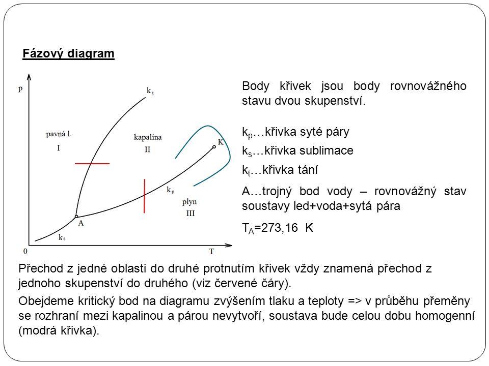 Fázový diagram Body křivek jsou body rovnovážného stavu dvou skupenství. A…trojný bod vody – rovnovážný stav soustavy led+voda+sytá pára k p …křivka s