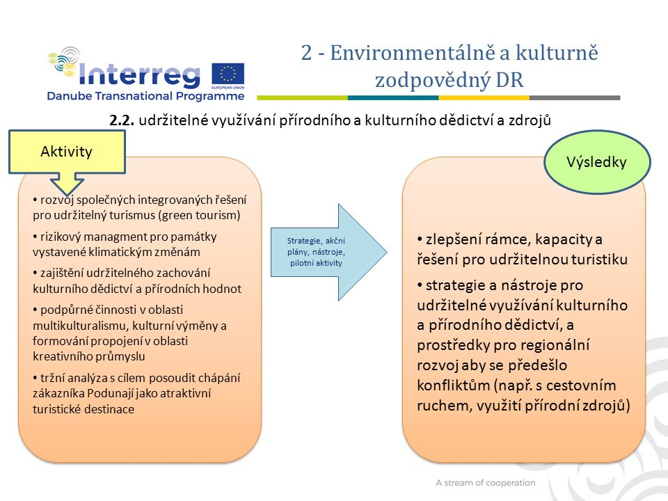 2 - Environmentálně a kulturně zodpovědný DR Vylepšené strategických rámců a rozvoj konkrétních řešení k obnovení, zachování a zlepšení sítě zelené infrastruktury / biokoridory v Podunají Snížení fragmentace ekosystémů a zlepšení propojení mezi lokalitami soustavy Natura 2000,v zájmu zajištění biologické rozmanitosti.