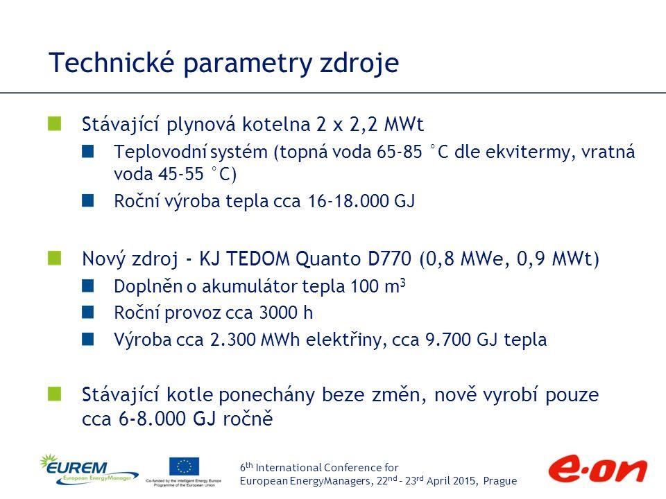6 th International Conference for European EnergyManagers, 22 nd – 23 rd April 2015, Prague Technické parametry zdroje Stávající plynová kotelna 2 x 2,2 MWt Teplovodní systém (topná voda 65-85 °C dle ekvitermy, vratná voda 45-55 °C) Roční výroba tepla cca 16-18.000 GJ Nový zdroj - KJ TEDOM Quanto D770 (0,8 MWe, 0,9 MWt) Doplněn o akumulátor tepla 100 m 3 Roční provoz cca 3000 h Výroba cca 2.300 MWh elektřiny, cca 9.700 GJ tepla Stávající kotle ponechány beze změn, nově vyrobí pouze cca 6-8.000 GJ ročně