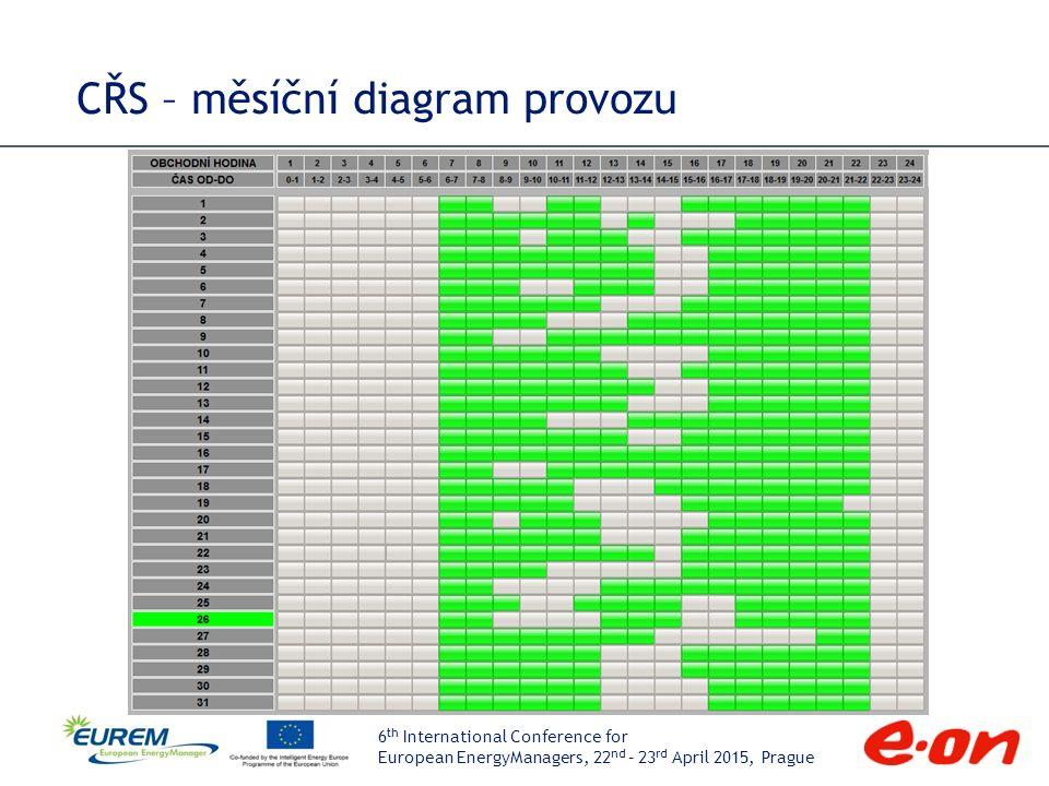 6 th International Conference for European EnergyManagers, 22 nd – 23 rd April 2015, Prague CŘS – přehled denního plánu provozu