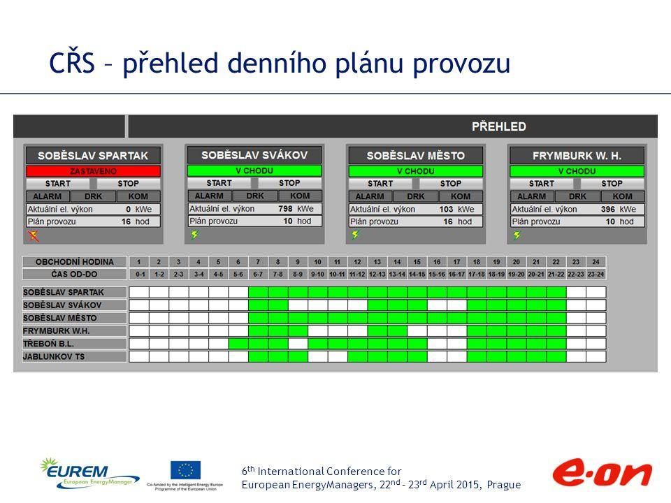 6 th International Conference for European EnergyManagers, 22 nd – 23 rd April 2015, Prague CŘS – technologické schéma