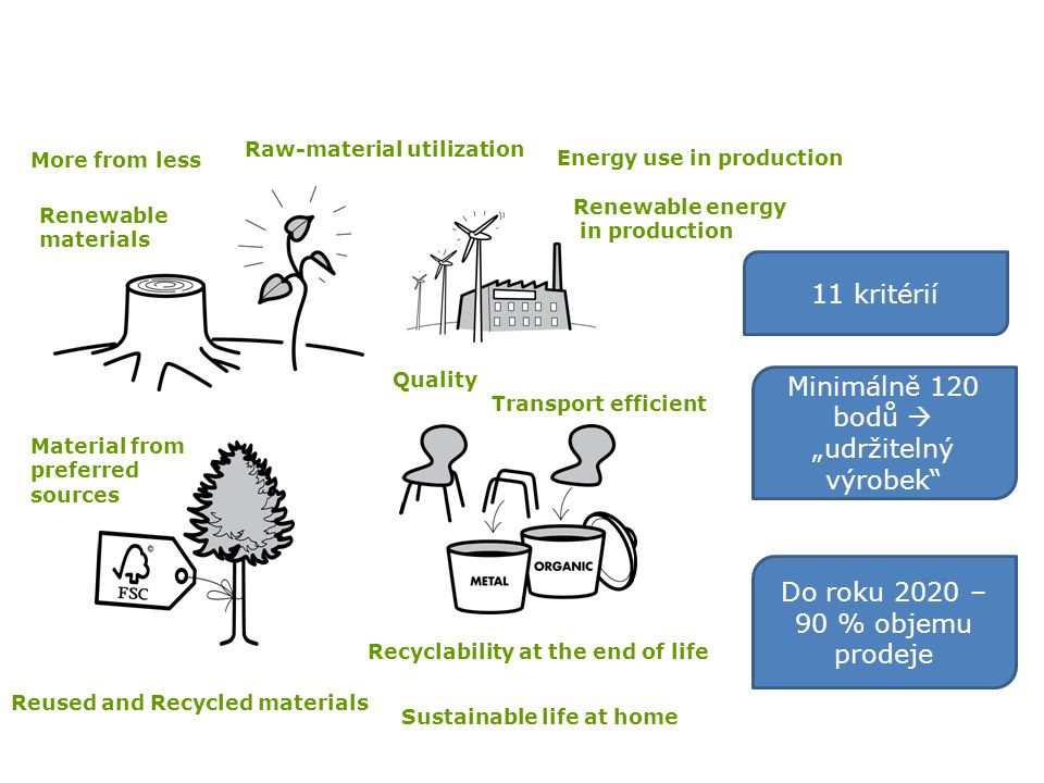 "Quality Renewable materials More from less Reused and Recycled materials Material from preferred sources Recyclability at the end of life Transport efficient Raw-material utilization Energy use in production Renewable energy in production Sustainable life at home 11 kritérií Minimálně 120 bodů  ""udržitelný výrobek Do roku 2020 – 90 % objemu prodeje"