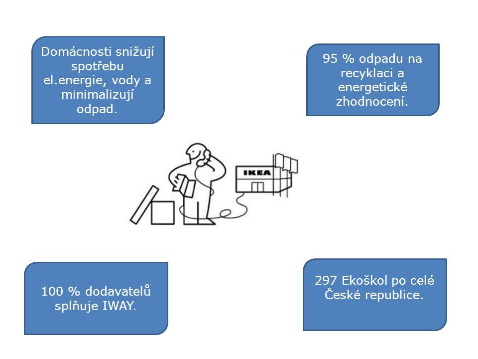"""""""Udržitelné produkty jsou dostupné pro všechy, bez kompromisů!"""