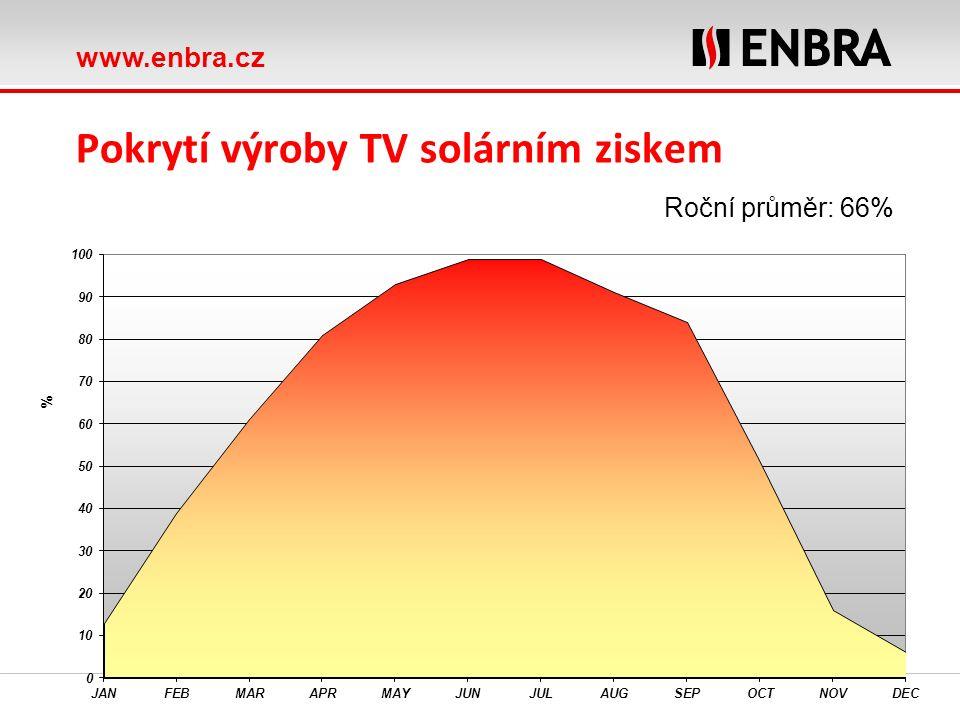 www.enbra.cz Pokrytí výroby TV solárním ziskem Roční průměr: 66%