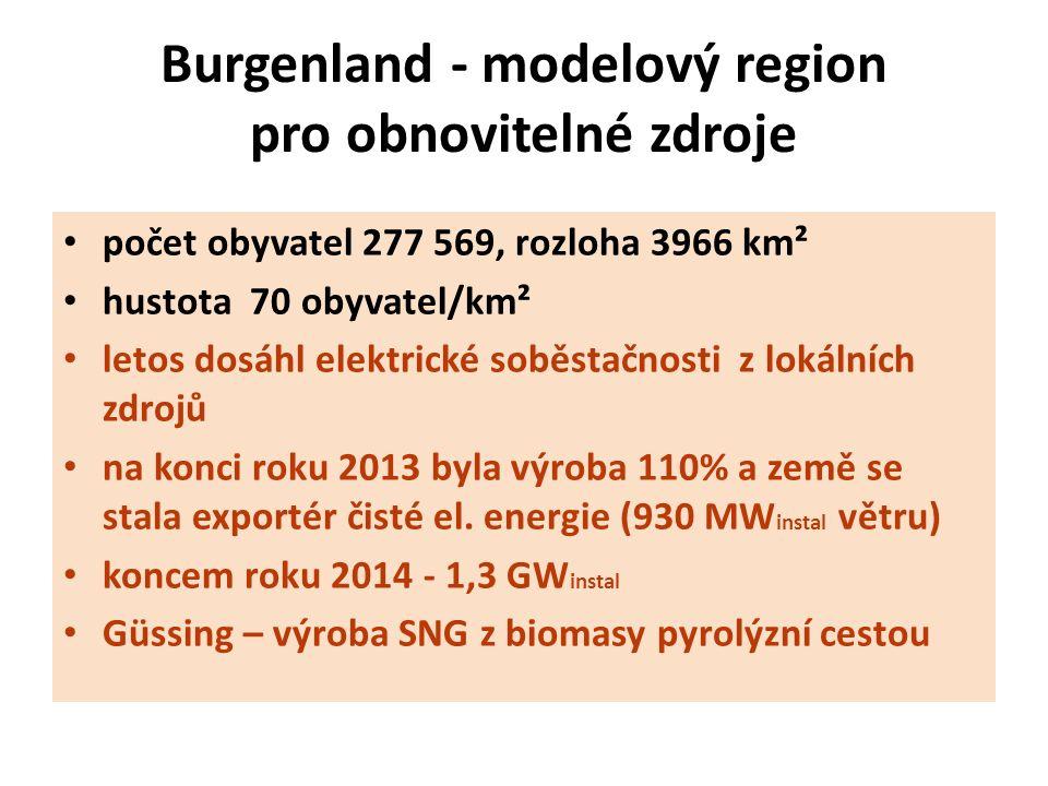 Burgenland - modelový region pro obnovitelné zdroje počet obyvatel 277 569, rozloha 3966 km² hustota 70 obyvatel/km² letos dosáhl elektrické soběstačnosti z lokálních zdrojů na konci roku 2013 byla výroba 110% a země se stala exportér čisté el.