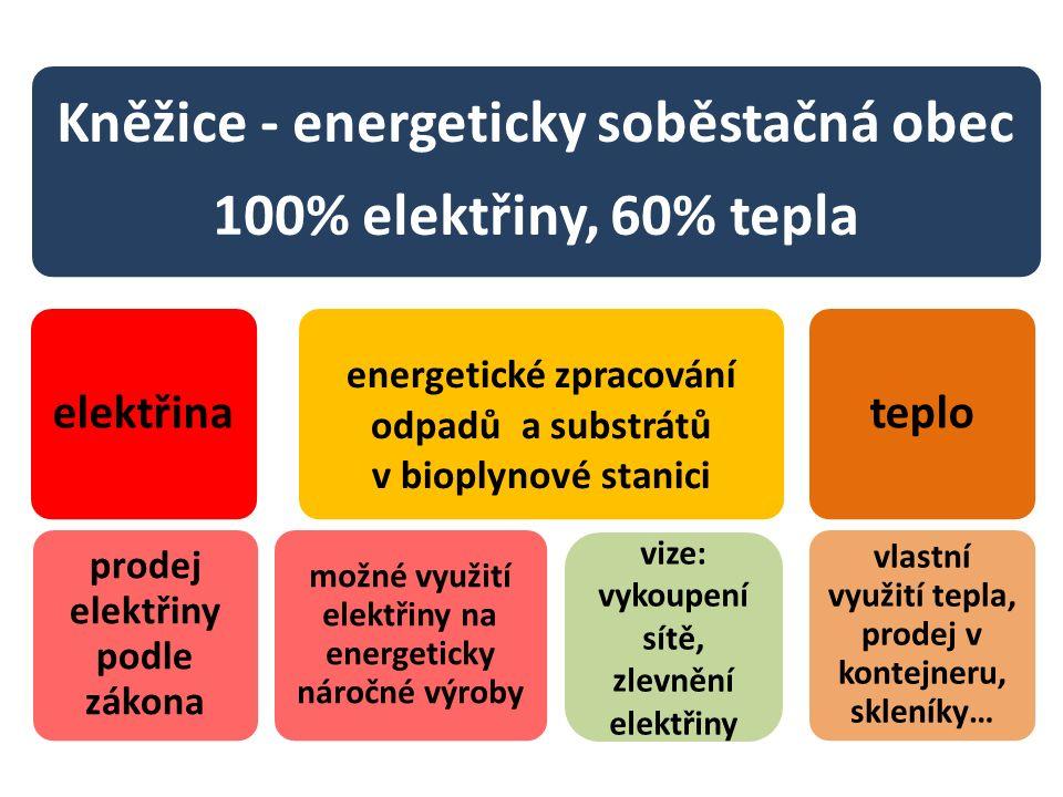 Kněžice - energeticky soběstačná obec 100% elektřiny, 60% tepla energetické zpracování odpadů a substrátů v bioplynové stanici prodej elektřiny podle zákona možné využití elektřiny na energeticky náročné výroby elektřina vlastní využití tepla, prodej v kontejneru, skleníky… teplo vize: vykoupení sítě, zlevnění elektřiny