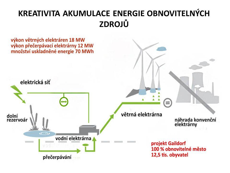 KREATIVITA AKUMULACE ENERGIE OBNOVITELNÝCH ZDROJŮ