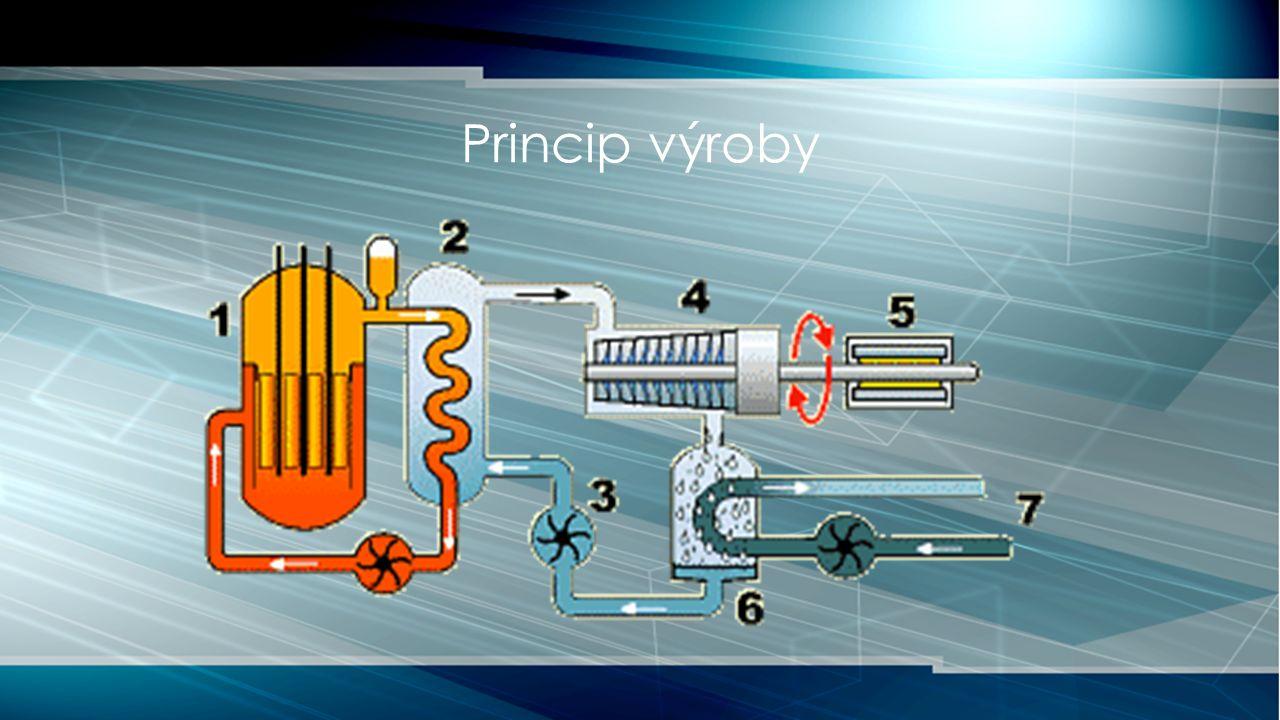Princip výroby