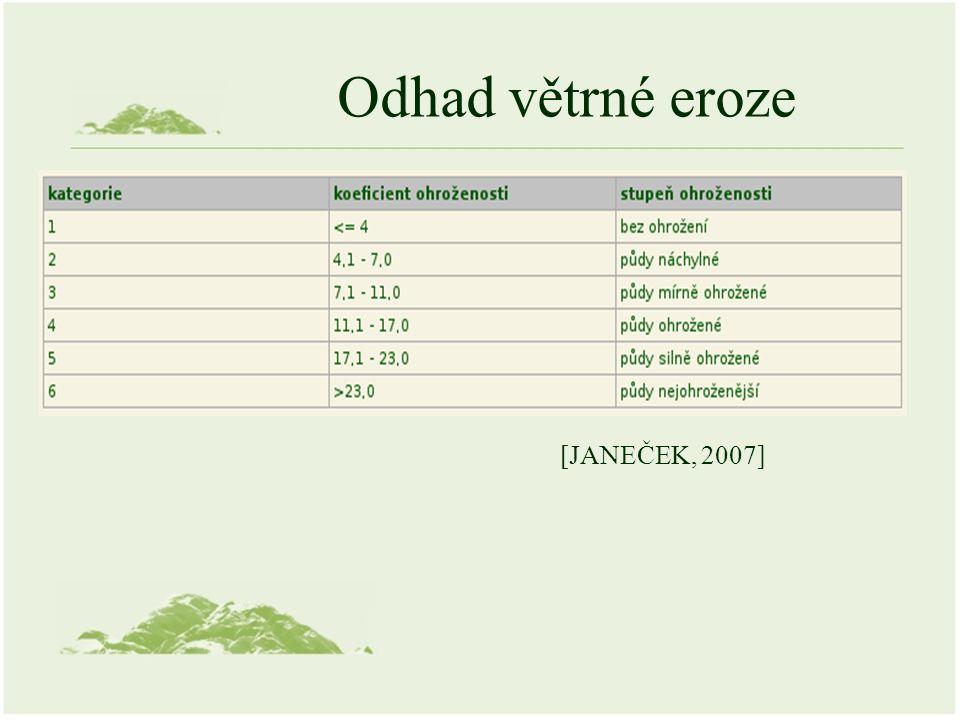 Odhad větrné eroze [JANEČEK, 2007]