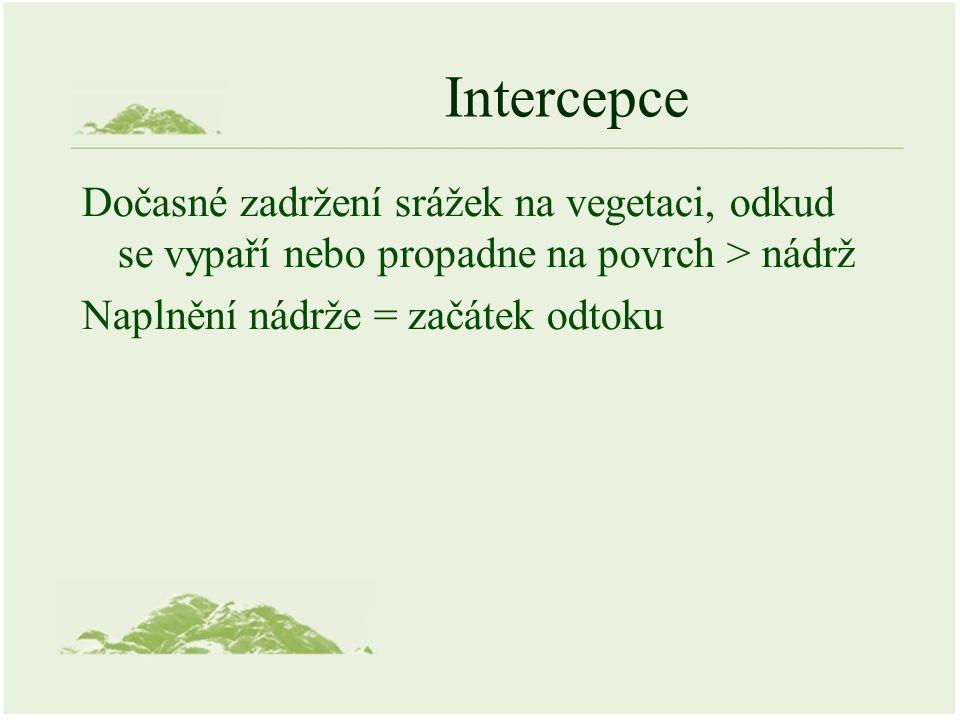 Intercepce Dočasné zadržení srážek na vegetaci, odkud se vypaří nebo propadne na povrch > nádrž Naplnění nádrže = začátek odtoku
