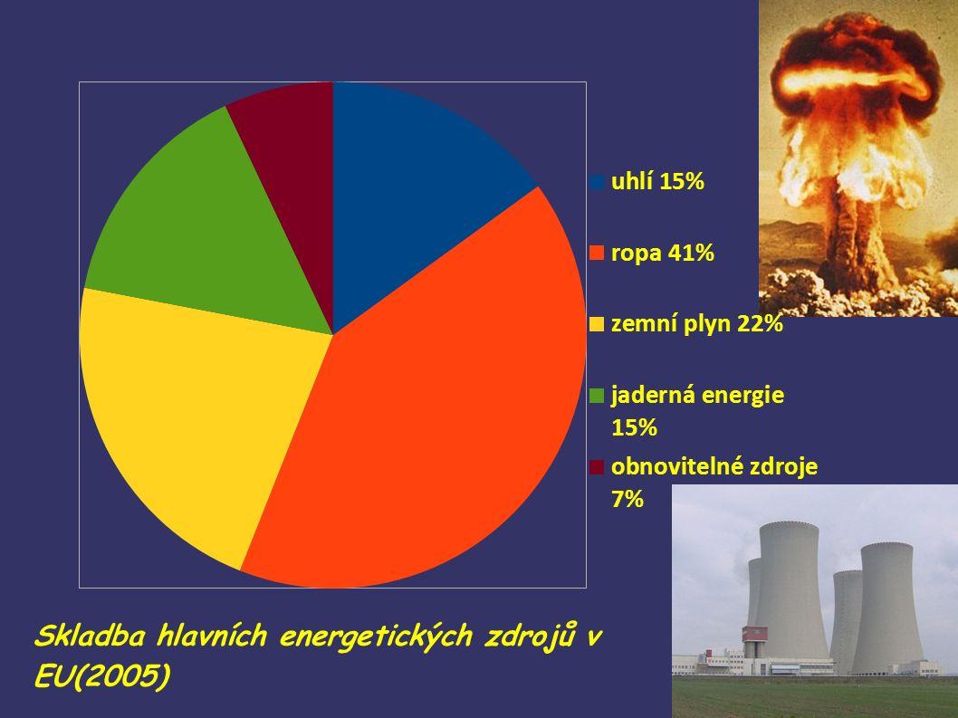 Skladba hlavních energetických zdrojů v EU(2005)