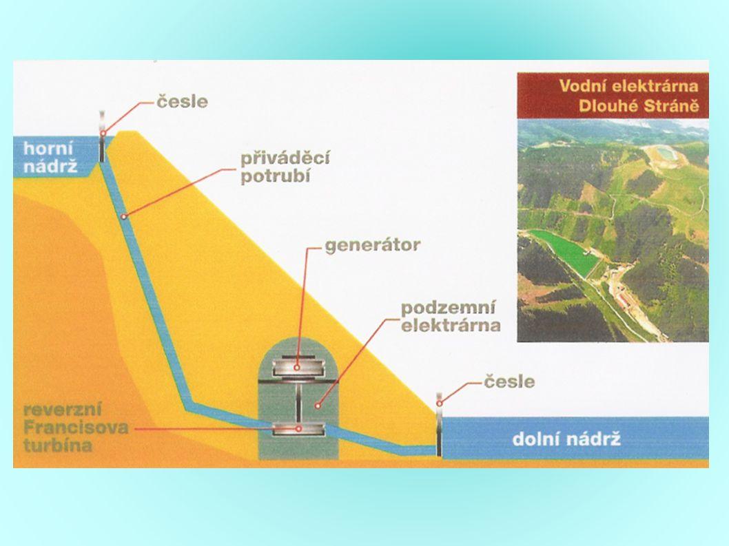 Rozdělení Vodní elektrárny dělíme na: vodní elektrárny malé vodní elektrárny (do 10 MW včetně) přečerpávací vodní elektrárny přílivové elektrárny