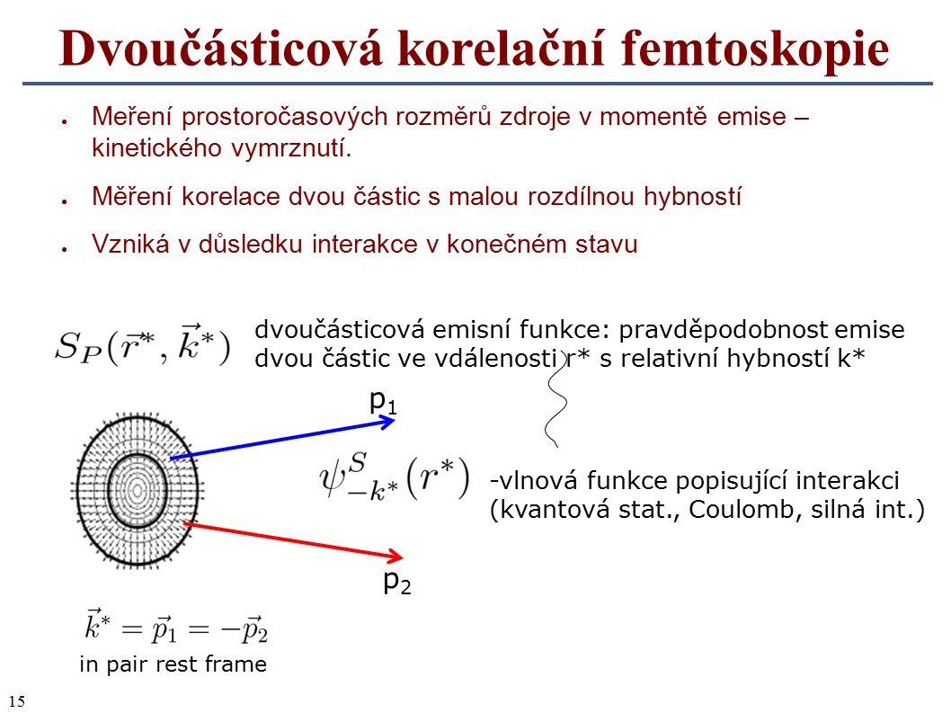 15 Dvoučásticová korelační femtoskopie ● Meření prostoročasových rozměrů zdroje v momentě emise – kinetického vymrznutí. ● Měření korelace dvou částic