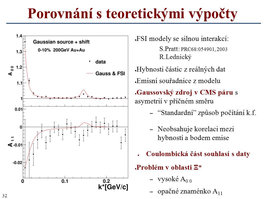32 Porovnání s teoretickými výpočty ● FSI modely se silnou interakcí: S.Pratt: PRC68:054901, 2003 R.Lednický ● Hybnosti částic z reálných dat ● Emisní