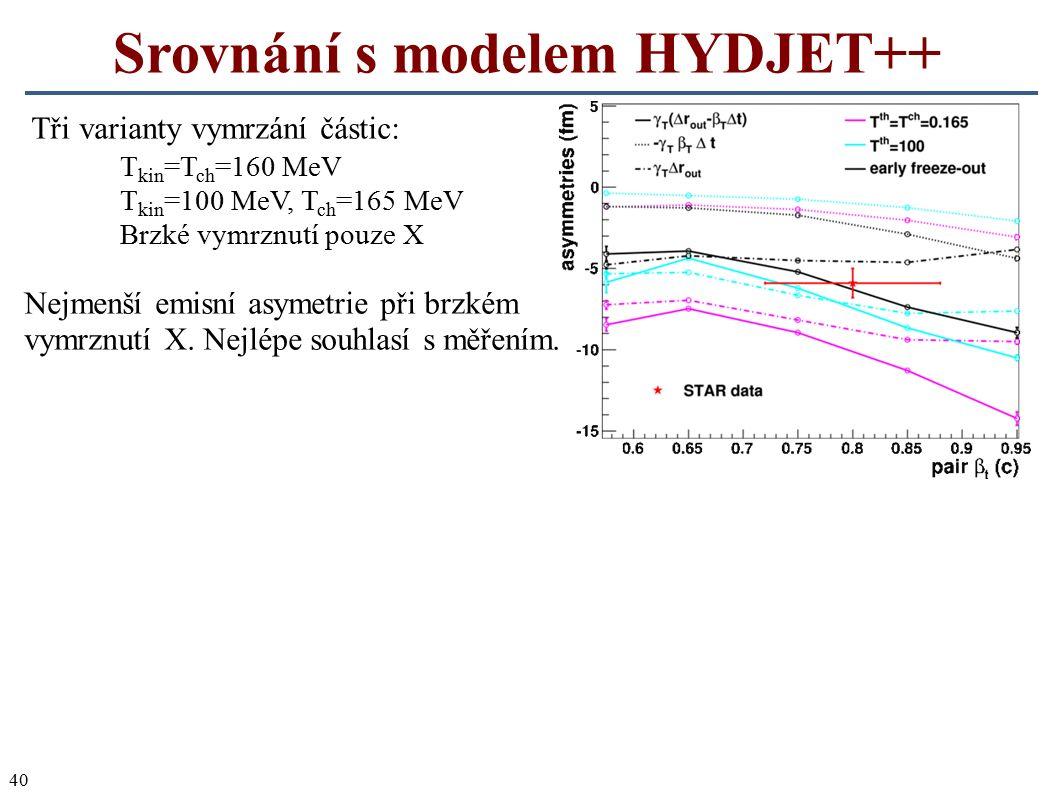 40 Srovnání s modelem HYDJET++ Tři varianty vymrzání částic: T kin =T ch =160 MeV T kin =100 MeV, T ch =165 MeV Brzké vymrznutí pouze X Nejmenší emisn