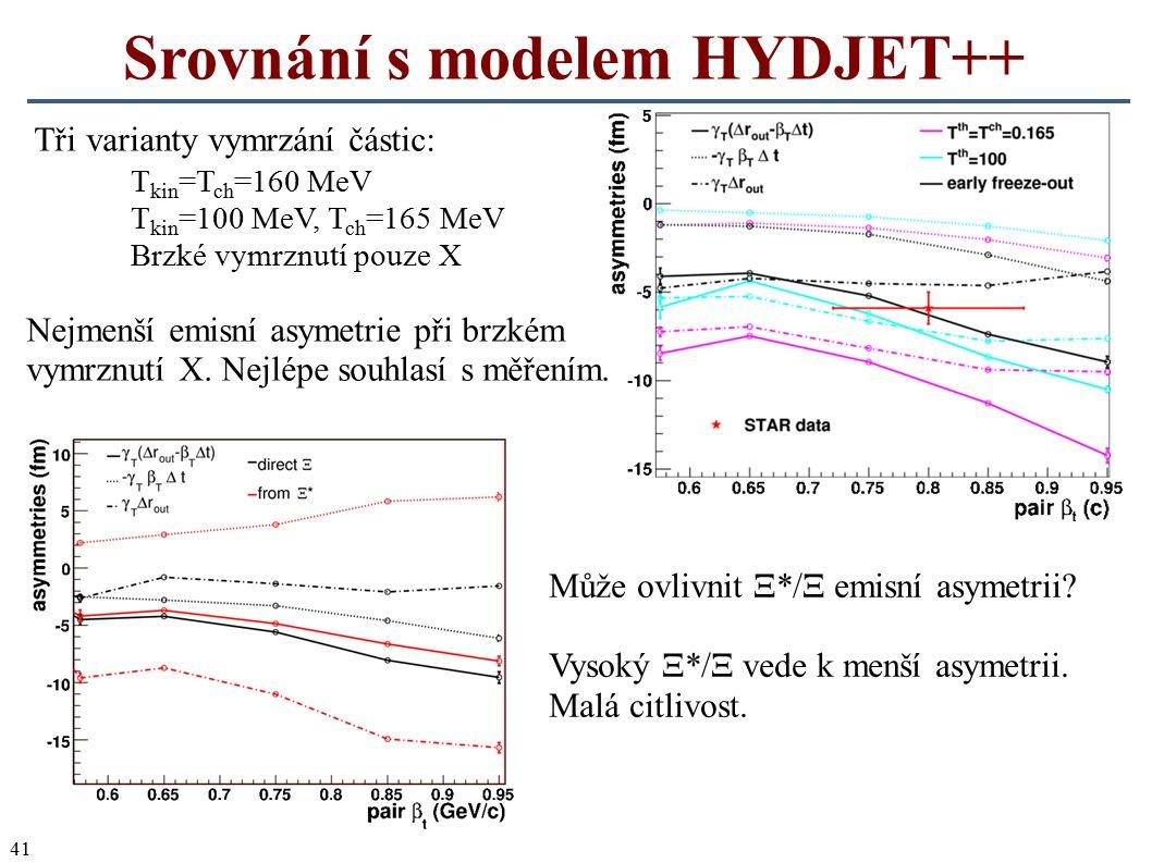 41 Srovnání s modelem HYDJET++ Může ovlivnit Ξ*/Ξ emisní asymetrii? Vysoký Ξ*/Ξ vede k menší asymetrii. Malá citlivost. Tři varianty vymrzání částic:
