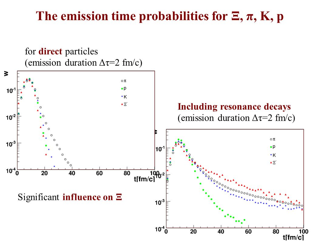 for direct particles (emission duration Δτ=2 fm/c) Including resonance decays (emission duration Δτ=2 fm/c) Significant influence on Ξ The emission time probabilities for Ξ, π, K, p