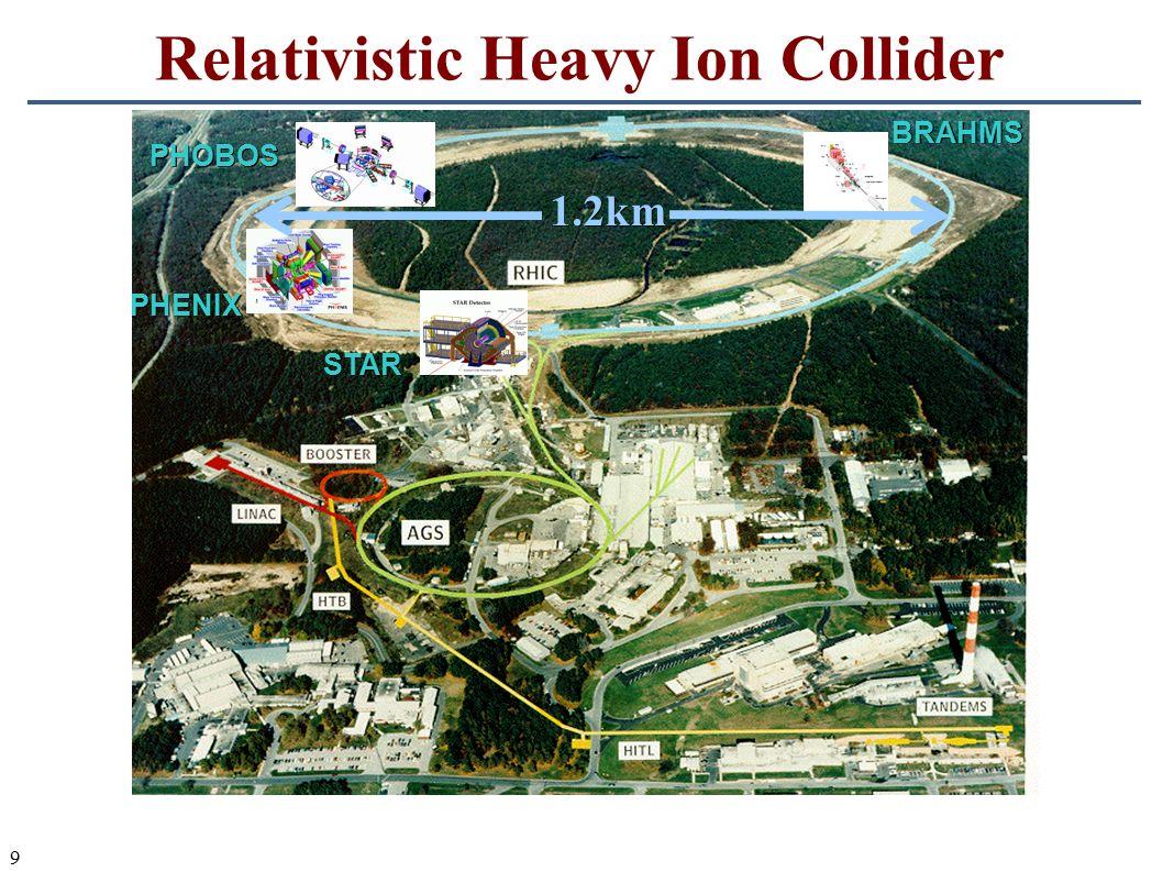 9 Relativistic Heavy Ion ColliderSTAR PHENIX PHOBOS BRAHMS 1.2km