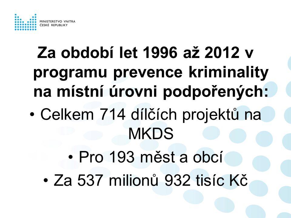 Za období let 1996 až 2012 v programu prevence kriminality na místní úrovni podpořených: Celkem 714 dílčích projektů na MKDS Pro 193 měst a obcí Za 537 milionů 932 tisíc Kč
