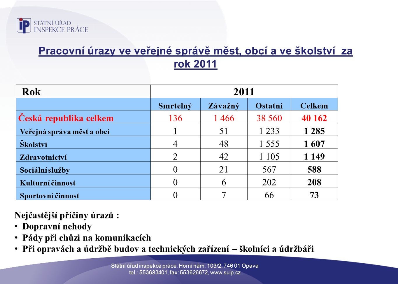 Pracovní úrazy ve veřejné správě měst, obcí a ve školství za rok 2011 Nejčastější příčiny úrazů : Dopravní nehody Pády při chůzi na komunikacích Při opravách a údržbě budov a technických zařízení – školníci a údržbáři Rok2011 SmrtelnýZávažnýOstatníCelkem Česká republika celkem1361 46638 56040 162 Veřejná správa měst a obcí 1511 2331 285 Školství 4481 5551 607 Zdravotnictví 2421 1051 149 Sociální služby 021567588 Kulturní činnost 06202208 Sportovní činnost 076673 Státní úřad inspekce práce, Horní nám.