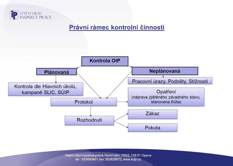 Právní rámec kontrolní činnosti Státní úřad inspekce práce, Horní nám.