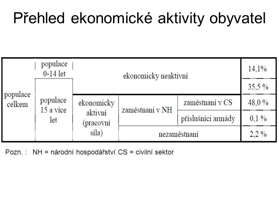 Přehled ekonomické aktivity obyvatel Pozn. :NH = národní hospodářství CS = civilní sektor