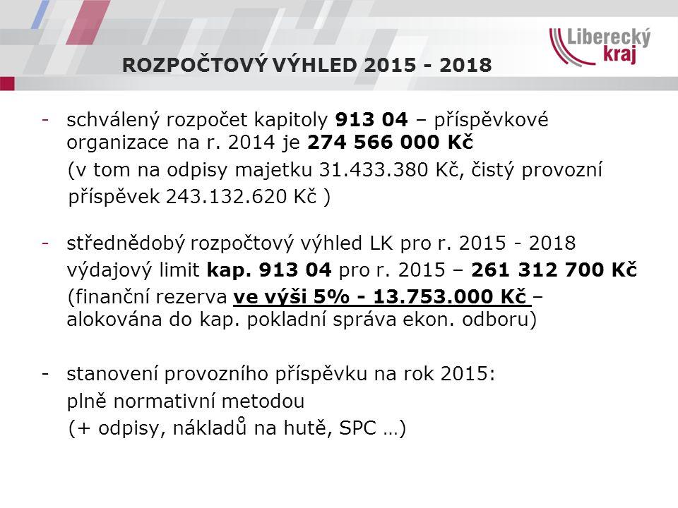 -schválený rozpočet kapitoly 913 04 – příspěvkové organizace na r. 2014 je 274 566 000 Kč (v tom na odpisy majetku 31.433.380 Kč, čistý provozní přísp