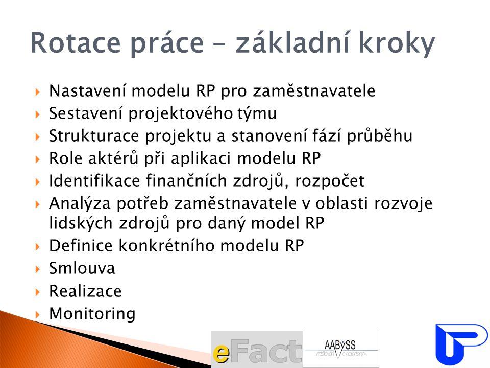 Rotace práce – základní kroky  Nastavení modelu RP pro zaměstnavatele  Sestavení projektového týmu  Strukturace projektu a stanovení fází průběhu  Role aktérů při aplikaci modelu RP  Identifikace finančních zdrojů, rozpočet  Analýza potřeb zaměstnavatele v oblasti rozvoje lidských zdrojů pro daný model RP  Definice konkrétního modelu RP  Smlouva  Realizace  Monitoring