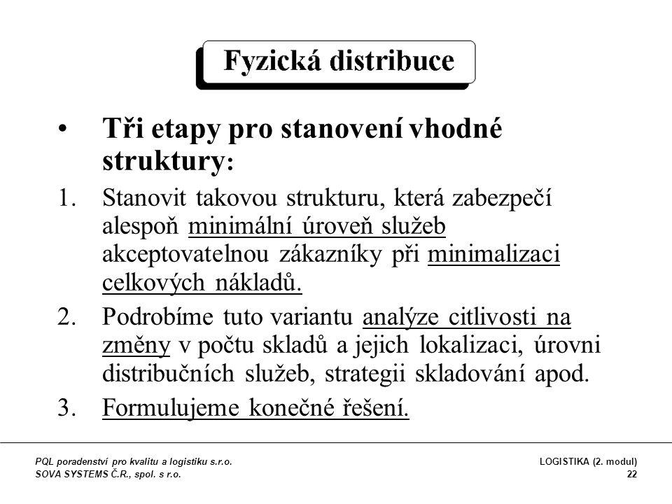 Tři etapy pro stanovení vhodné struktury : 1.Stanovit takovou strukturu, která zabezpečí alespoň minimální úroveň služeb akceptovatelnou zákazníky při