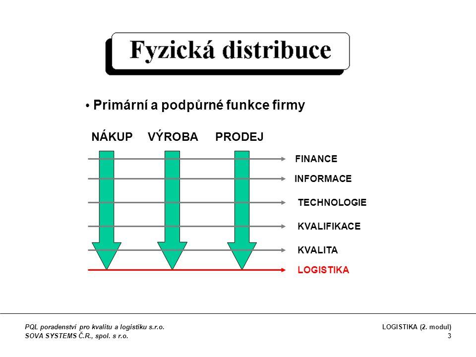 Fyzická distribuce v logistickém řetězci zásoba surovin, poloto- varů výrobní proces distribuce dodavatel zásoba konečné- ho výrobku výrobní proces distribuce výrobce spotřebitel PQL poradenství pro kvalitu a logistiku s.r.o.
