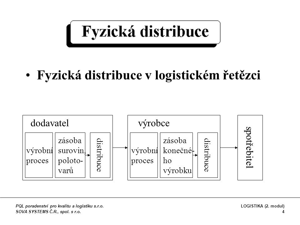 Fyzická distribuce v logistickém řetězci zásoba surovin, poloto- varů výrobní proces distribuce dodavatel zásoba konečné- ho výrobku výrobní proces di