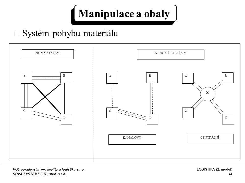 A C B D A C B D A C B D PŘÍMÝ SYSTÉM NEPŘÍMÉ SYSTÉMY KANÁLOVÝ CENTRÁLNÍ X □ Systém pohybu materiálu Manipulace a obaly PQL poradenství pro kvalitu a l