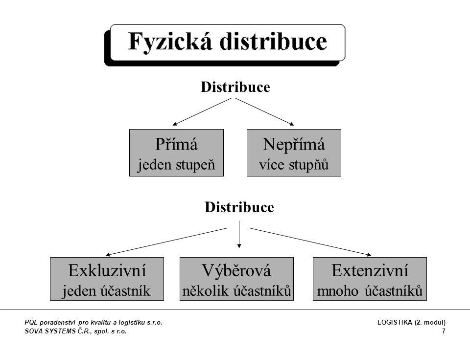 Minimalizace: -počtu skladů -manipulačních operací -nákladů na dopravu -zásob v řetězci Maximalizace: -úroveň služeb -přiblížení trhu -zpětná vazba -spokojenost zákazníka Počet distribučních míst =hledání rovnováhy mezi dvěma směry  Distribuční struktura PQL poradenství pro kvalitu a logistiku s.r.o.