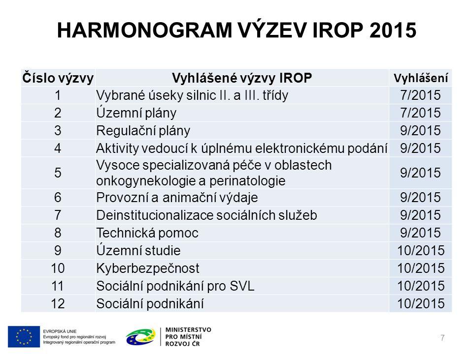 HARMONOGRAM VÝZEV IROP 2015 Číslo výzvyPlánované výzvy IROP do konce 2015Vyhlášení 13Revitalizace souboru vybraných památek11/2015 14Infrastruktura pro předškolní vzdělávání11/2015 15 Infrastruktura pro předškolní vzdělávání v sociálně vyloučených lokalitách 11/2015 16Energetické úspory v bytových domech12/2015 17 Elektronizace odvětví – eLegislativa, eSbírka, archivace 12/2015 18Podpora bezpečnosti dopravy a cyklodopravy12/2015 19Technika pro IZS12/2015 8