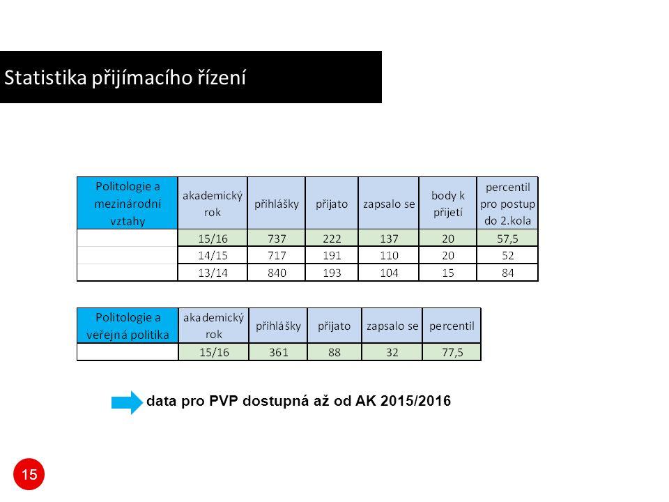 15 Statistika přijímacího řízení data pro PVP dostupná až od AK 2015/2016