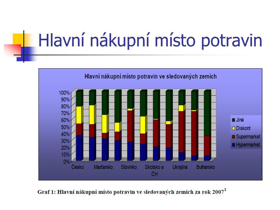 Makro Cash & Carry ČR Makro Cash & Carry ČR bylo založeno jako dceřiná společnost firmy SHV Makro.